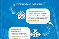 BMO: Mortgage Infographic